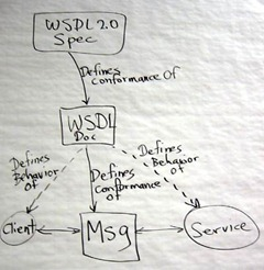 what-wsdl-defines